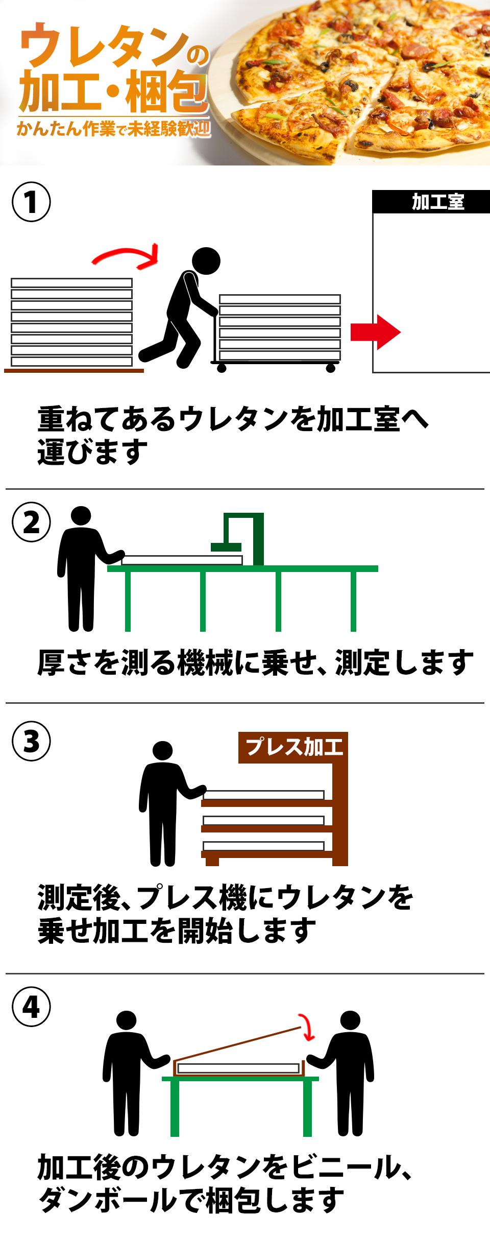 ウレタンの加工・梱包 愛知県新城市の派遣社員求人